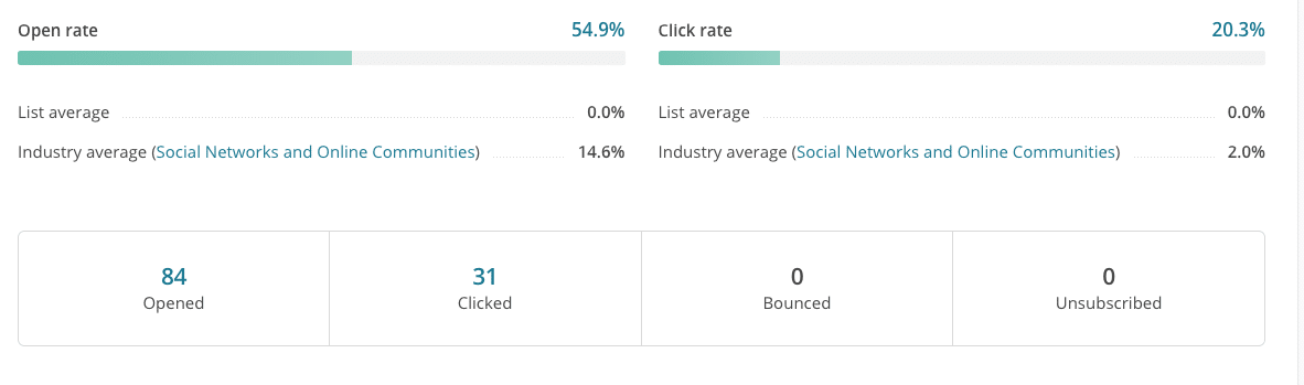 review email campaign report stats from mailchimp - incentivized