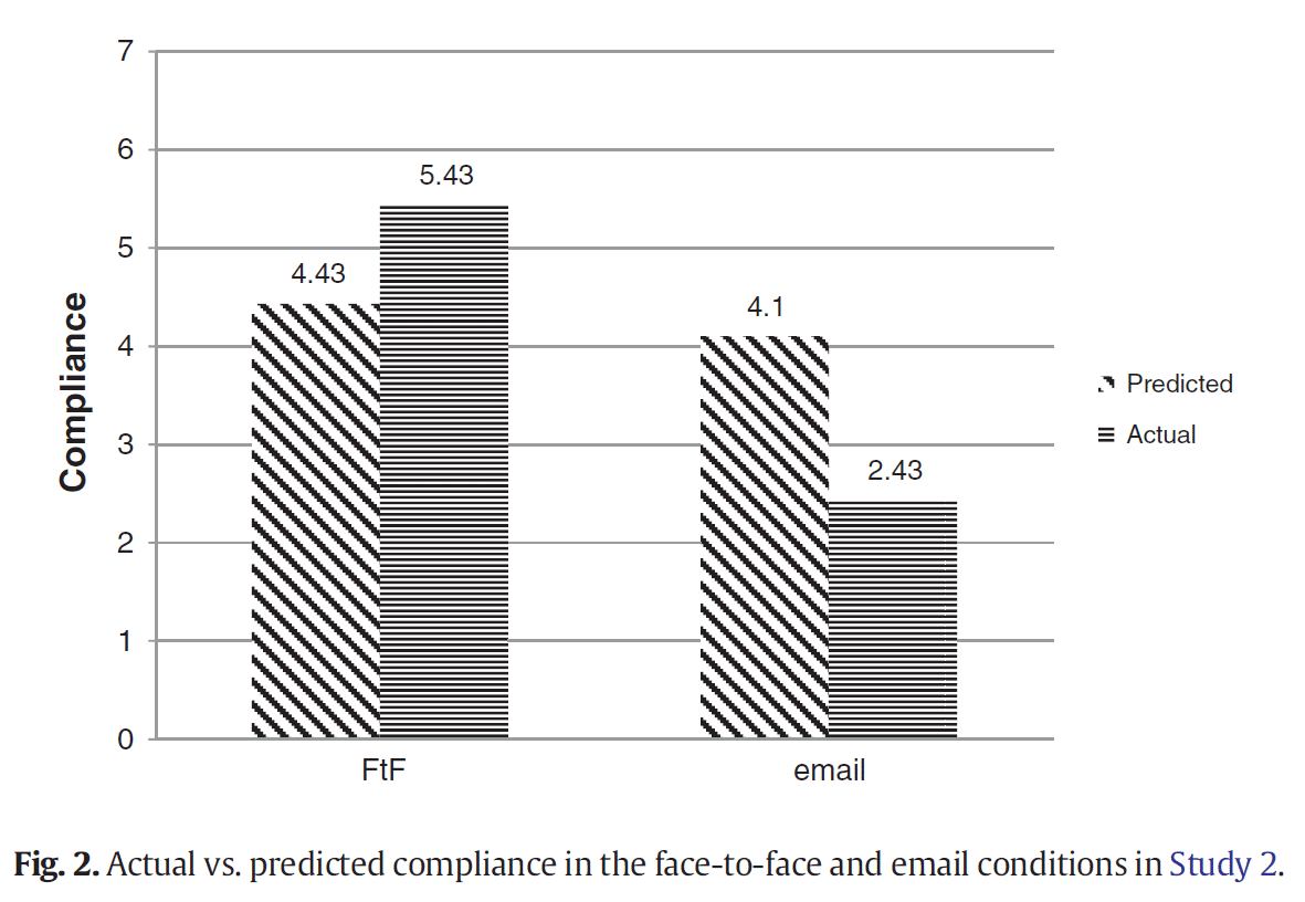 face to face versus email graph