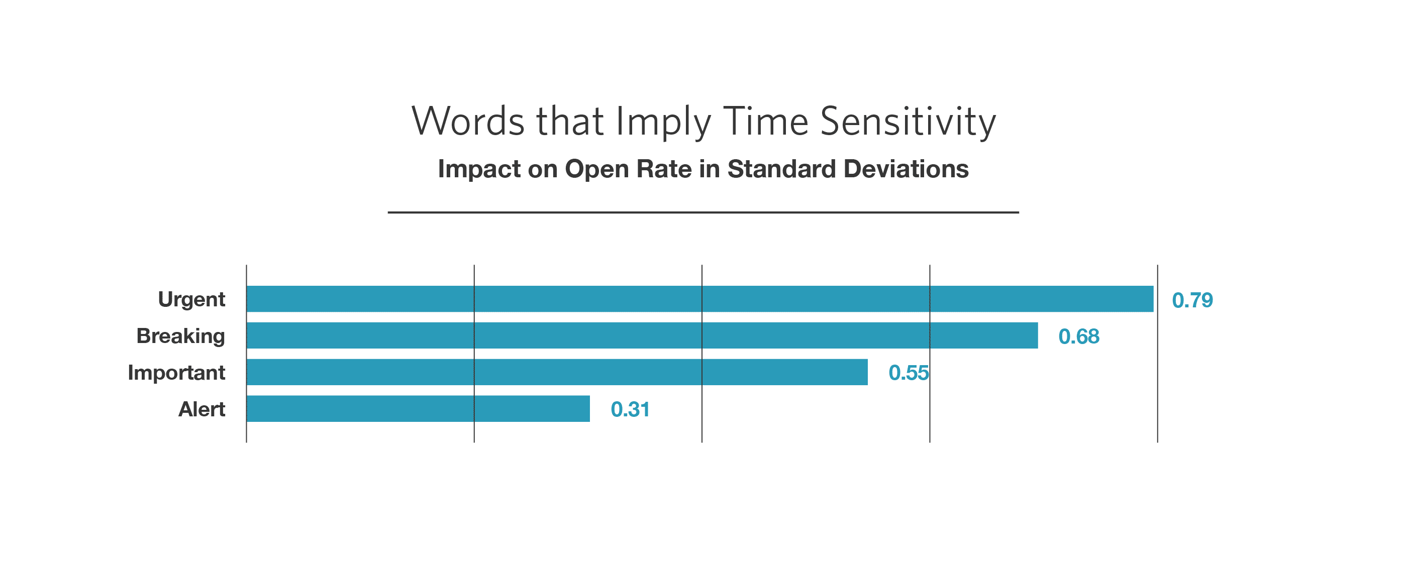 words that impact email open rate