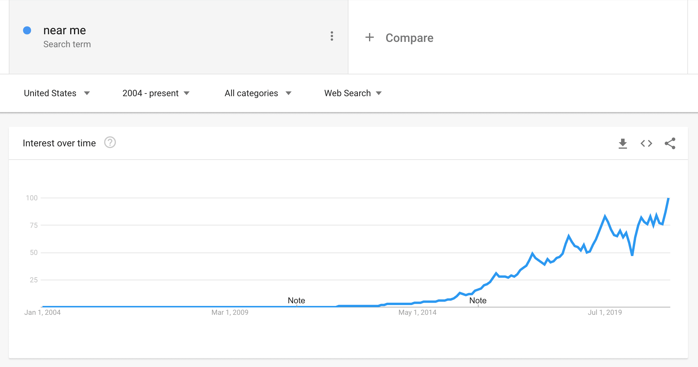 google trends near me searches